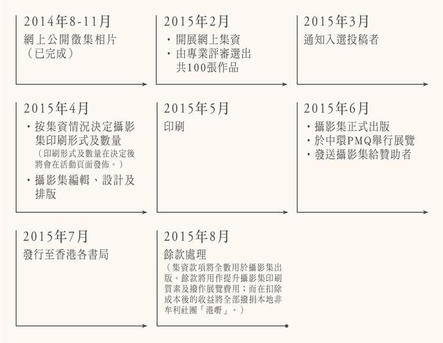 100 香港人自攝像 計劃流程及進度